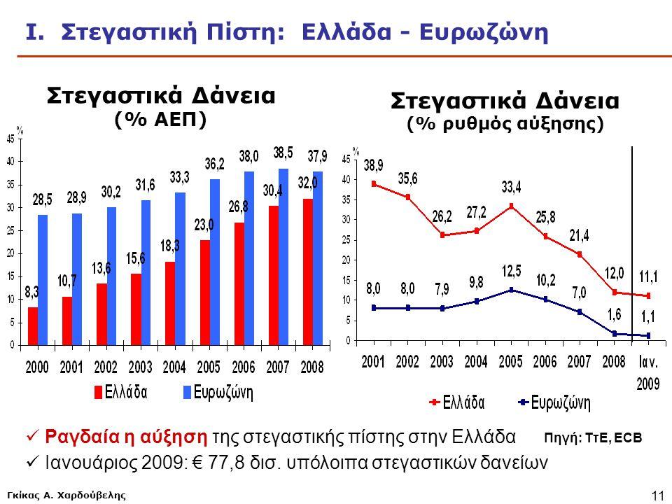 Γκίκας Α. Χαρδούβελης 11 Ι. Στεγαστική Πίστη: Ελλάδα - Ευρωζώνη Πηγή: ΤτΕ, ECB Στεγαστικά Δάνεια (% ΑΕΠ) Στεγαστικά Δάνεια (% ρυθμός αύξησης)  Ραγδαί