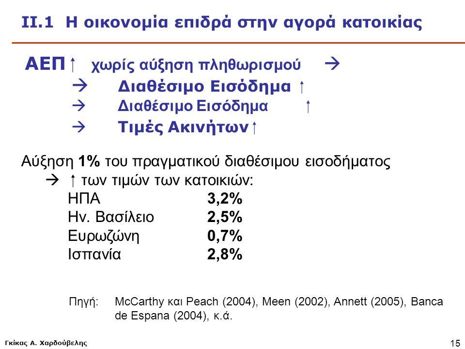 Γκίκας Α. Χαρδούβελης 15 ΙΙ.1 Η οικονομία επιδρά στην αγορά κατοικίας ΑΕΠ  χωρίς αύξηση πληθωρισμού   Διαθέσιμο Εισόδημα   Τιμές Ακινήτων  Αύξησ