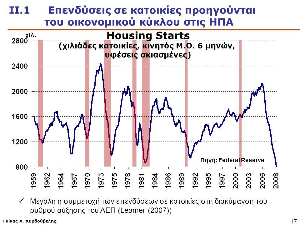 Γκίκας Α. Χαρδούβελης 17 Πηγή: Federal Reserve ΙΙ.1 Επενδύσεις σε κατοικίες προηγούνται του οικονομικού κύκλου στις ΗΠΑ Housing Starts (χιλιάδες κατοι