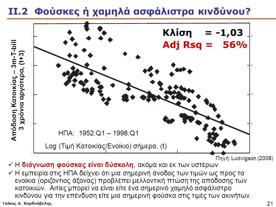 Γκίκας Α. Χαρδούβελης 21 II.2 Φούσκες ή χαμηλά ασφάλιστρα κινδύνου? Log (Τιμή Κατοικίας/Ενοίκιο) σήμερα, (t) Απόδοση Κατοικίας – 3m-T-bill 3 χρόνια αρ
