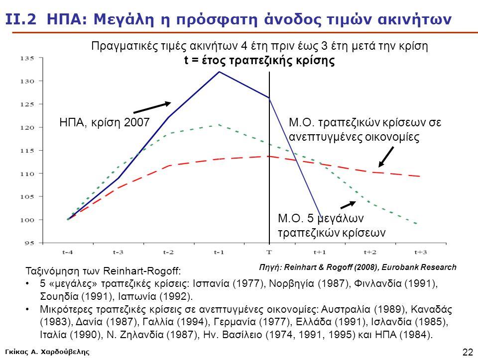 Γκίκας Α. Χαρδούβελης 22 Πηγή: Reinhart & Rogoff (2008), Eurobank Research ΗΠΑ, κρίση 2007Μ.Ο. τραπεζικών κρίσεων σε ανεπτυγμένες οικονομίες Μ.Ο. 5 με