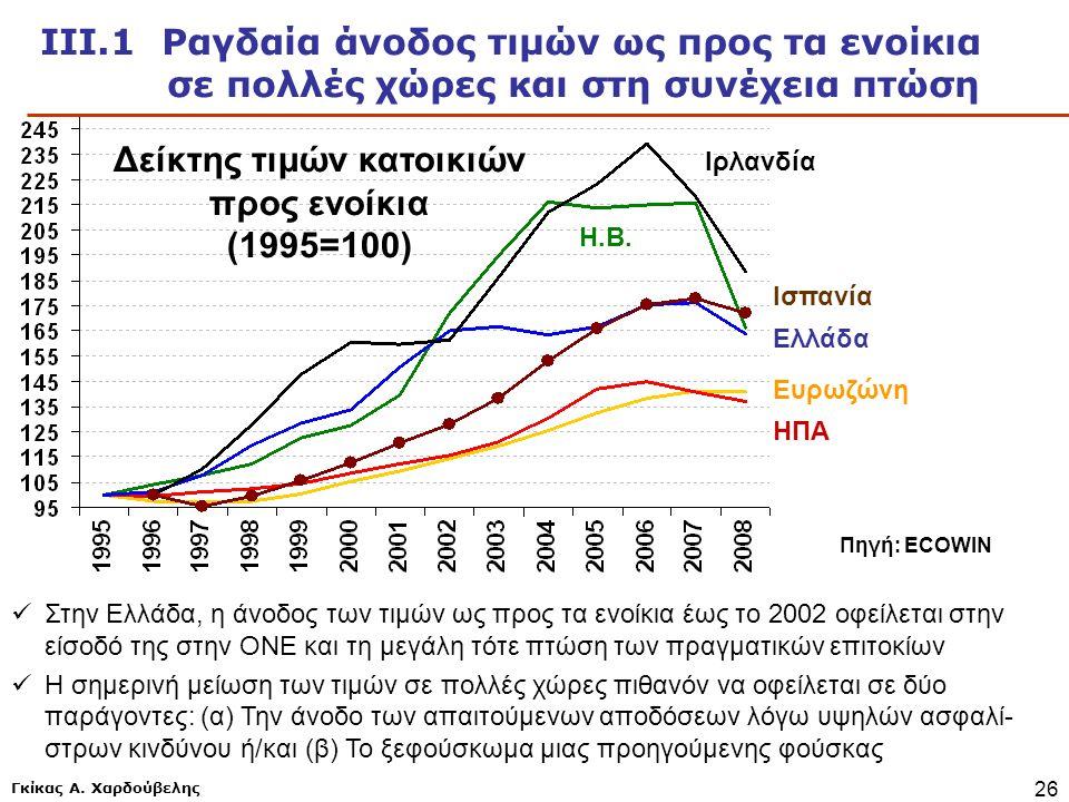Γκίκας Α. Χαρδούβελης 26 Πηγή: ECOWIN ΙΙΙ.1 Ραγδαία άνοδος τιμών ως προς τα ενοίκια σε πολλές χώρες και στη συνέχεια πτώση Δείκτης τιμών κατοικιών προ