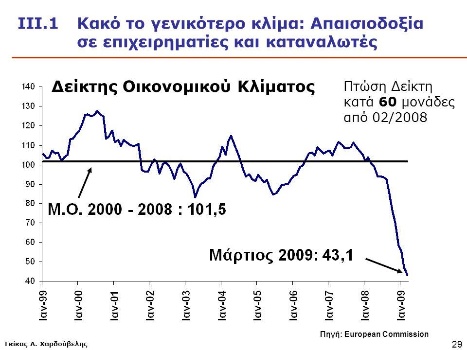Γκίκας Α. Χαρδούβελης 29 ΙΙΙ.1 Κακό το γενικότερο κλίμα: Απαισιοδοξία σε επιχειρηματίες και καταναλωτές Πηγή: European Commission Δείκτης Οικονομικού