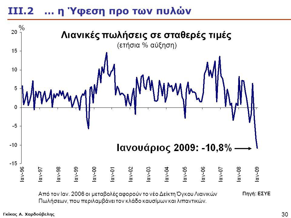 Γκίκας Α. Χαρδούβελης 30 ΙΙΙ.2 … η Ύφεση προ των πυλών Πηγή: ΕΣΥΕ Λιανικές πωλήσεις σε σταθερές τιμές (ετήσια % αύξηση) Από τον Ιαν. 2006 οι μεταβολές