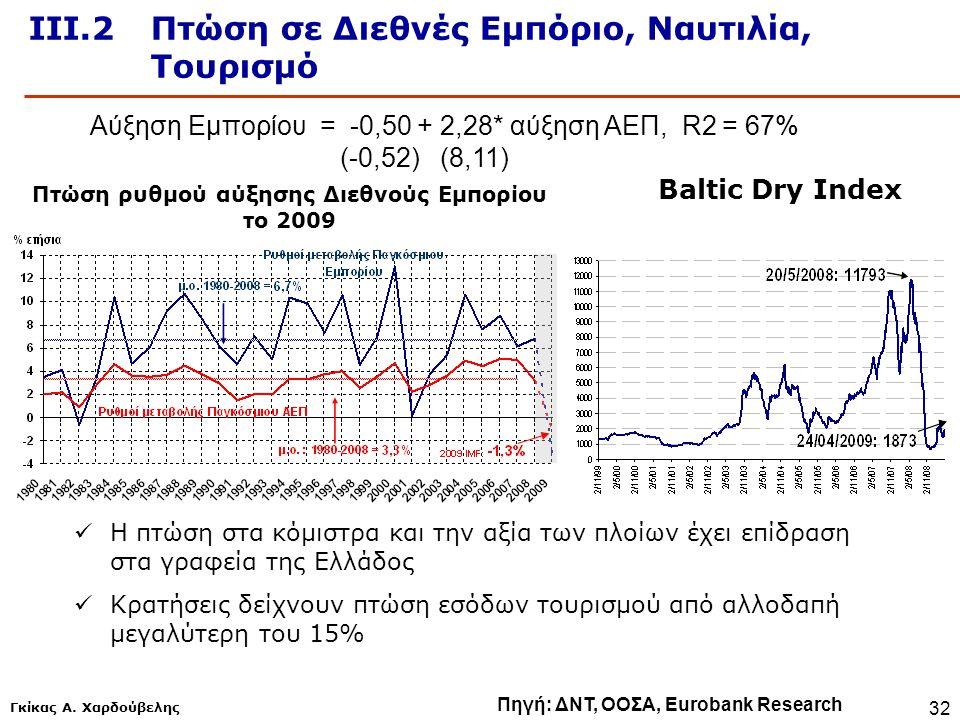 Γκίκας Α. Χαρδούβελης 32 Πηγή: ΔΝΤ, ΟΟΣΑ, Eurobank Research ΙΙΙ.2Πτώση σε Διεθνές Εμπόριο, Ναυτιλία, Τουρισμό Αύξηση Εμπορίου = -0,50 + 2,28* αύξηση Α