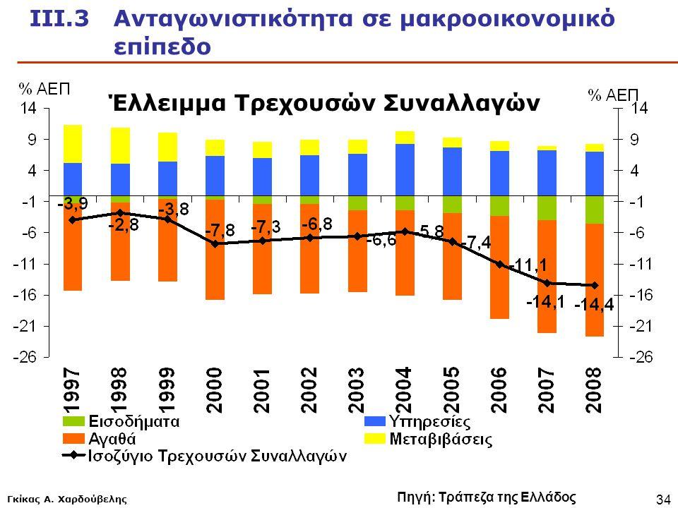 Γκίκας Α. Χαρδούβελης 34 ΙΙΙ.3 Ανταγωνιστικότητα σε μακροοικονομικό επίπεδο Πηγή: Τράπεζα της Ελλάδος Έλλειμμα Τρεχουσών Συναλλαγών