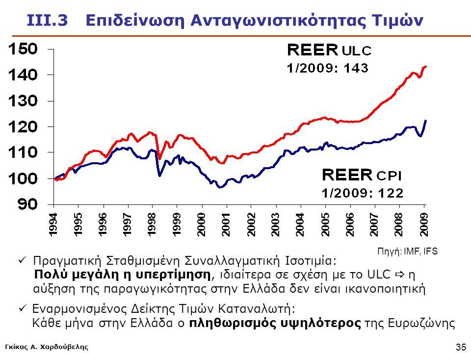 Γκίκας Α. Χαρδούβελης 35 ΙΙΙ.3 Επιδείνωση Ανταγωνιστικότητας Τιμών  Εναρμονισμένος Δείκτης Τιμών Καταναλωτή: Κάθε μήνα στην Ελλάδα ο πληθωρισμός υψηλ