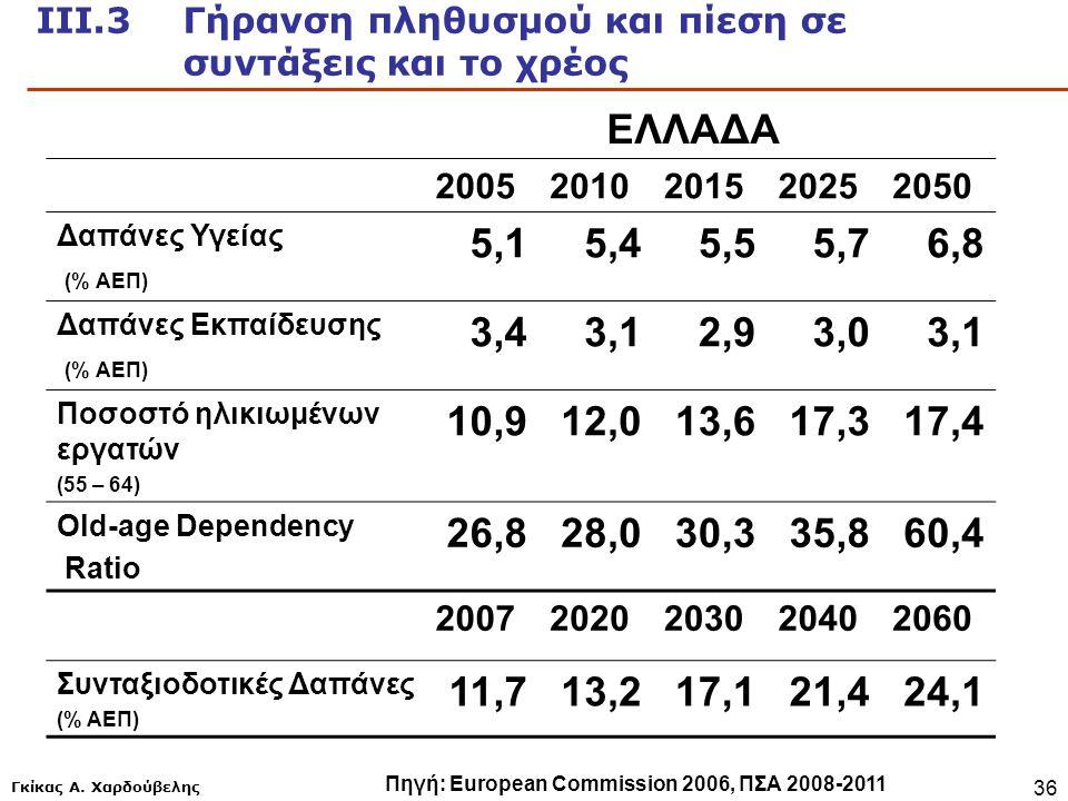 Γκίκας Α. Χαρδούβελης 36 ΕΛΛΑΔΑ 20052010201520252050 Δαπάνες Υγείας (% ΑΕΠ) 5,15,45,55,76,8 Δαπάνες Εκπαίδευσης (% ΑΕΠ) 3,43,12,93,03,1 Ποσοστό ηλικιω