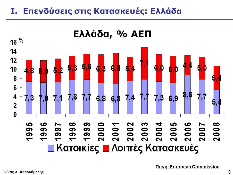 Γκίκας Α. Χαρδούβελης 5 Ι. Επενδύσεις στις Κατασκευές: Ελλάδα Πηγή: European Commission Ελλάδα, % ΑΕΠ