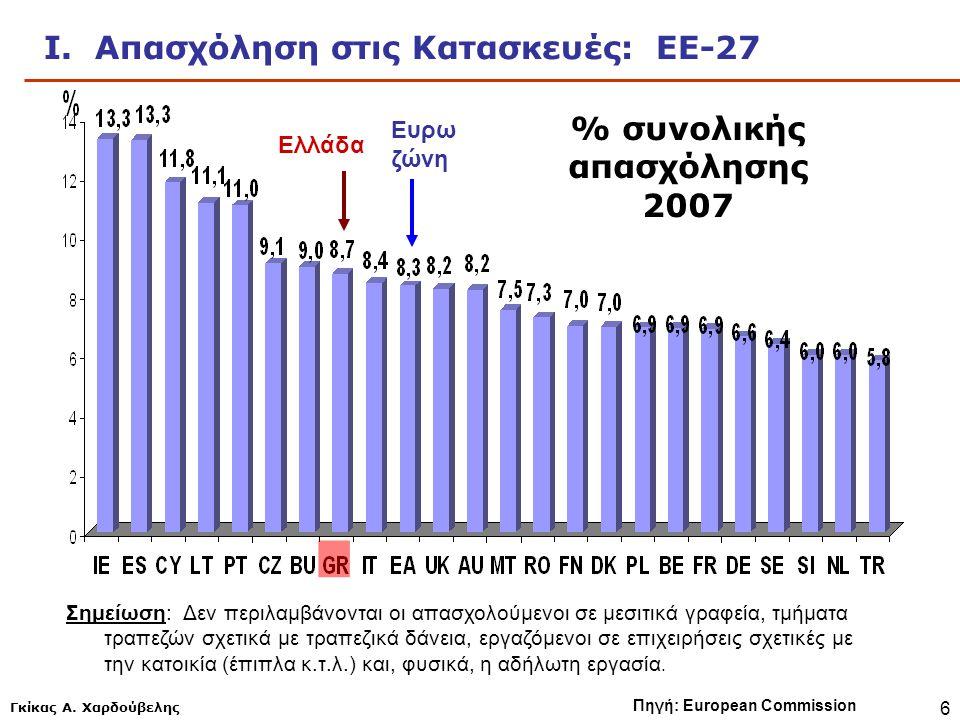 Γκίκας Α. Χαρδούβελης 6 Ι. Απασχόληση στις Κατασκευές: ΕΕ-27 Πηγή: European Commission % συνολικής απασχόλησης 2007 Σημείωση: Δεν περιλαμβάνονται οι α