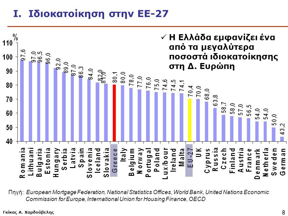 Γκίκας Α. Χαρδούβελης 8 Ι. Ιδιοκατοίκηση στην ΕΕ-27 Πηγή: European Mortgage Federation, National Statistics Offices, World Bank, United Nations Econom