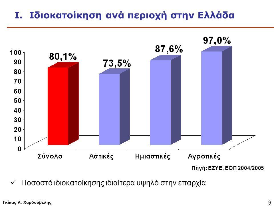 Γκίκας Α. Χαρδούβελης 9 Ι. Ιδιοκατοίκηση ανά περιοχή στην Ελλάδα Πηγή: ΕΣΥΕ, ΕΟΠ 2004/2005  Ποσοστό ιδιοκατοίκησης ιδιαίτερα υψηλό στην επαρχία