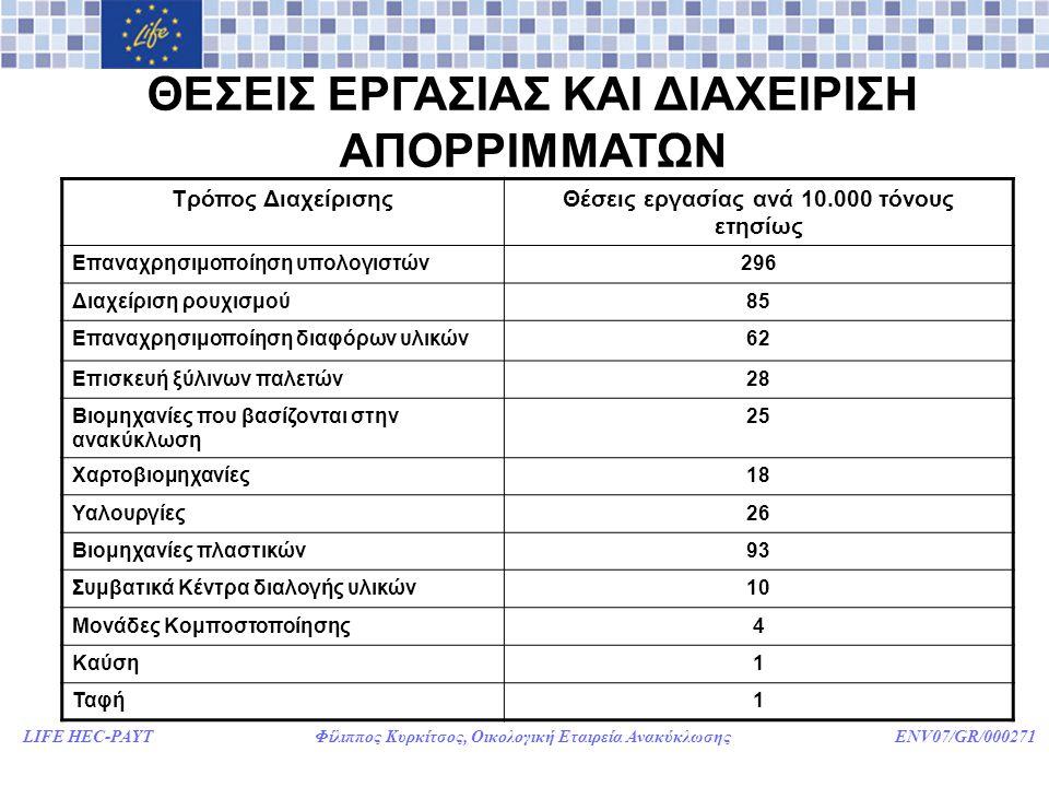 LIFE HEC-PAYT Φίλιππος Κυρκίτσος, Οικολογική Εταιρεία Ανακύκλωσης ENV07/GR/000271 ΘΕΣΕΙΣ ΕΡΓΑΣΙΑΣ ΚΑΙ ΔΙΑΧΕΙΡΙΣΗ ΑΠΟΡΡΙΜΜΑΤΩΝ Τρόπος ΔιαχείρισηςΘέσεις εργασίας ανά 10.000 τόνους ετησίως Επαναχρησιμοποίηση υπολογιστών296 Διαχείριση ρουχισμού85 Επαναχρησιμοποίηση διαφόρων υλικών62 Επισκευή ξύλινων παλετών28 Βιομηχανίες που βασίζονται στην ανακύκλωση 25 Χαρτοβιομηχανίες18 Υαλουργίες26 Βιομηχανίες πλαστικών93 Συμβατικά Κέντρα διαλογής υλικών10 Μονάδες Κομποστοποίησης4 Καύση1 Ταφή1