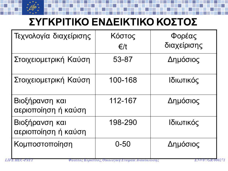 LIFE HEC-PAYT Φίλιππος Κυρκίτσος, Οικολογική Εταιρεία Ανακύκλωσης ENV07/GR/000271 ΣΥΓΚΡΙΤΙΚΟ ΕΝΔΕΙΚΤΙΚΟ ΚΟΣΤΟΣ Τεχνολογία διαχείρισηςΚόστος €/t Φορέας διαχείρισης Στοιχειομετρική Καύση53-87Δημόσιος Στοιχειομετρική Καύση100-168Ιδιωτικός Βιοξήρανση και αεριοποίηση ή καύση 112-167Δημόσιος Βιοξήρανση και αεριοποίηση ή καύση 198-290Ιδιωτικός Κομποστοποίηση0-50Δημόσιος