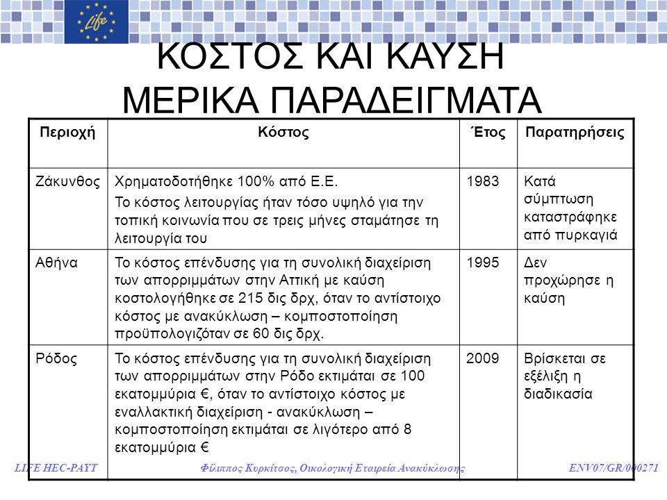 LIFE HEC-PAYT Φίλιππος Κυρκίτσος, Οικολογική Εταιρεία Ανακύκλωσης ENV07/GR/000271 ΚΟΣΤΟΣ ΚΑΙ ΚΑΥΣΗ ΜΕΡΙΚΑ ΠΑΡΑΔΕΙΓΜΑΤΑ ΠεριοχήΚόστοςΈτοςΠαρατηρήσεις Ζ
