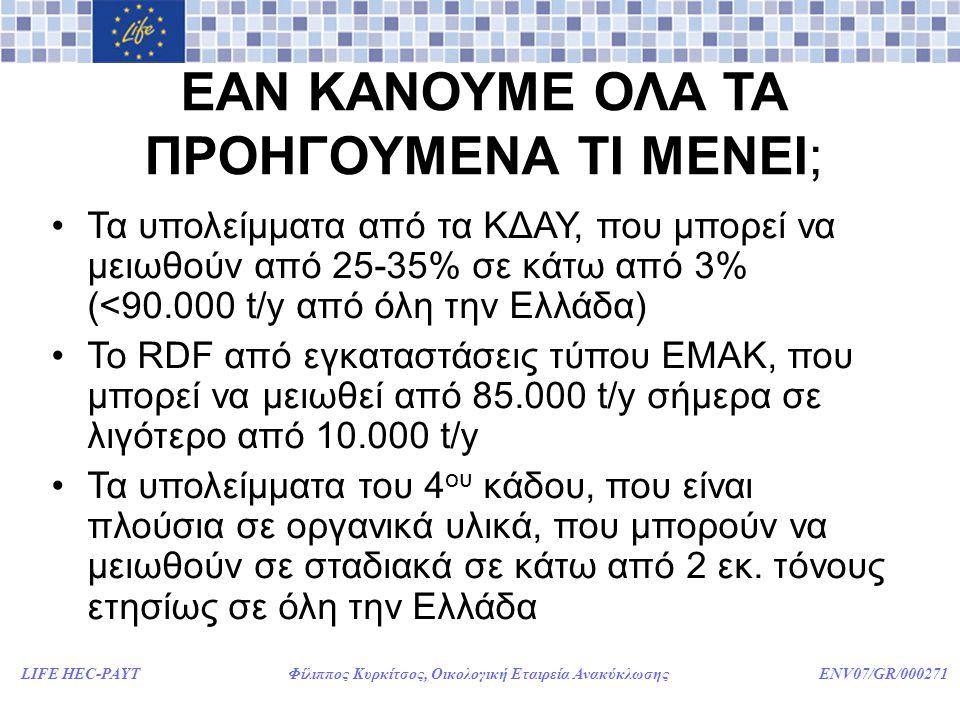 LIFE HEC-PAYT Φίλιππος Κυρκίτσος, Οικολογική Εταιρεία Ανακύκλωσης ENV07/GR/000271 ΕΑΝ ΚΑΝΟΥΜΕ ΟΛΑ ΤΑ ΠΡΟΗΓΟΥΜΕΝΑ ΤΙ ΜΕΝΕΙ; •Τα υπολείμματα από τα ΚΔΑΥ, που μπορεί να μειωθούν από 25-35% σε κάτω από 3% (<90.000 t/y από όλη την Ελλάδα) •Το RDF από εγκαταστάσεις τύπου ΕΜΑΚ, που μπορεί να μειωθεί από 85.000 t/y σήμερα σε λιγότερο από 10.000 t/y •Τα υπολείμματα του 4 ου κάδου, που είναι πλούσια σε οργανικά υλικά, που μπορούν να μειωθούν σε σταδιακά σε κάτω από 2 εκ.