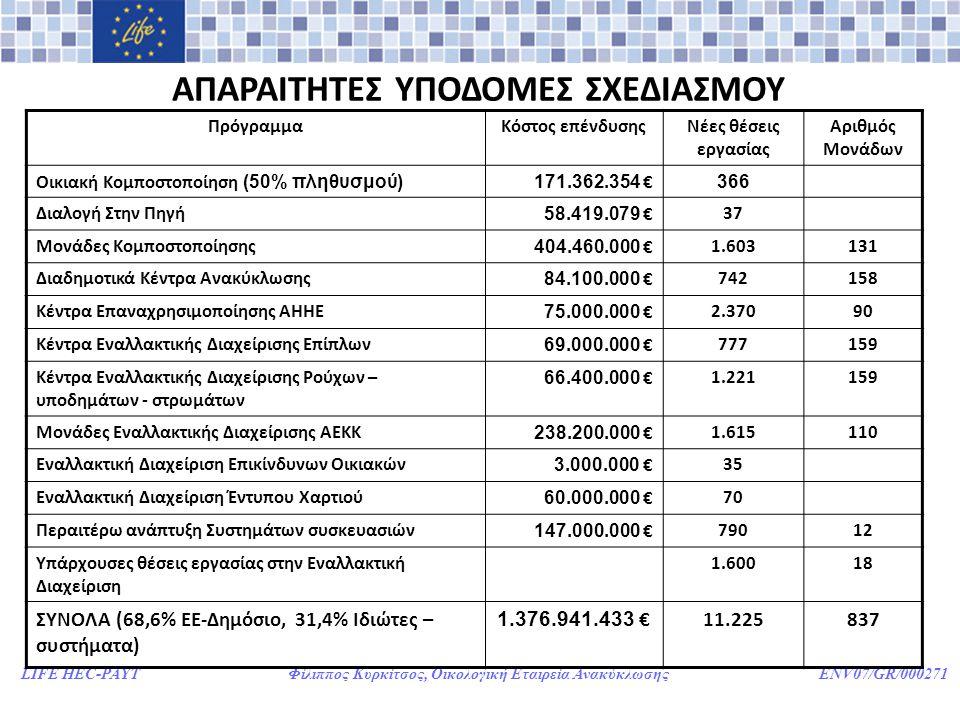 LIFE HEC-PAYT Φίλιππος Κυρκίτσος, Οικολογική Εταιρεία Ανακύκλωσης ENV07/GR/000271 ΑΠΑΡΑΙΤΗΤΕΣ ΥΠΟΔΟΜΕΣ ΣΧΕΔΙΑΣΜΟΥ ΠρόγραμμαΚόστος επένδυσηςΝέες θέσεις εργασίας Αριθμός Μονάδων Οικιακή Κομποστοποίηση (50% πληθυσμού)171.362.354 € 366 Διαλογή Στην Πηγή 58.419.079 €37 Μονάδες Κομποστοποίησης 404.460.000 €1.603131 Διαδημοτικά Κέντρα Ανακύκλωσης 84.100.000 €742158 Κέντρα Επαναχρησιμοποίησης ΑΗΗΕ 75.000.000 €2.37090 Κέντρα Εναλλακτικής Διαχείρισης Επίπλων 69.000.000 €777159 Κέντρα Εναλλακτικής Διαχείρισης Ρούχων – υποδημάτων - στρωμάτων 66.400.000 €1.221159 Μονάδες Εναλλακτικής Διαχείρισης ΑΕΚΚ 238.200.000 €1.615110 Εναλλακτική Διαχείριση Επικίνδυνων Οικιακών 3.000.000 €35 Εναλλακτική Διαχείριση Έντυπου Χαρτιού 60.000.000 €70 Περαιτέρω ανάπτυξη Συστημάτων συσκευασιών 147.000.000 €79012 Υπάρχουσες θέσεις εργασίας στην Εναλλακτική Διαχείριση 1.60018 ΣΥΝΟΛΑ (68,6% ΕΕ-Δημόσιο, 31,4% Ιδιώτες – συστήματα) 1.376.941.433 €11.225837