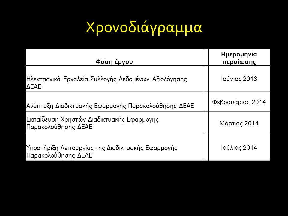 Χρονοδιάγραμμα Φάση έργου Ημερομηνία περαίωσης Ηλεκτρονικά Εργαλεία Συλλογής Δεδομένων Αξιολόγησης ΔΕΑΕ Ιούνιος 2013 Ανάπτυξη Διαδικτυακής Εφαρμογής Π