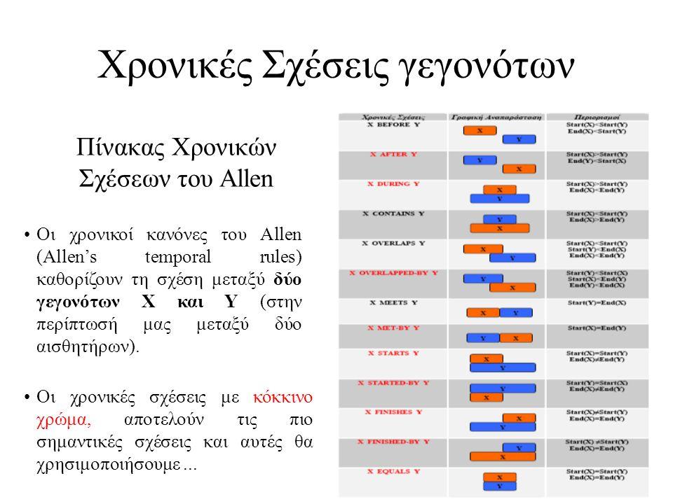 Χρονικές Σχέσεις γεγονότων Πίνακας Χρονικών Σχέσεων του Allen •Οι χρονικοί κανόνες του Allen (Allen's temporal rules) καθορίζουν τη σχέση μεταξύ δύο γ