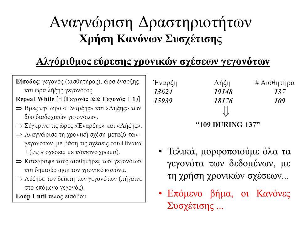 Αναγνώριση Δραστηριοτήτων Χρήση Κανόνων Συσχέτισης Αλγόριθμος εύρεσης χρονικών σχέσεων γεγονότων Είσοδος: γεγονός (αισθητήρας), ώρα έναρξης και ώρα λή