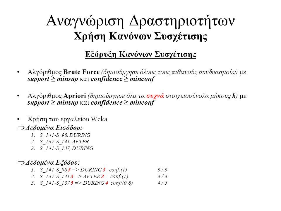 Αναγνώριση Δραστηριοτήτων Χρήση Κανόνων Συσχέτισης Εξόρυξη Κανόνων Συσχέτισης •Αλγόριθμος Brute Force (δημιούργησε όλους τους πιθανούς συνδυασμούς) με