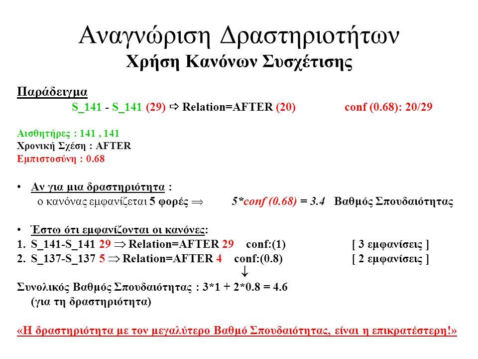Αναγνώριση Δραστηριοτήτων Χρήση Κανόνων Συσχέτισης Παράδειγμα S_141 - S_141 (29)  Relation=AFTER (20)conf (0.68): 20/29 Αισθητήρες : 141, 141 Χρονική