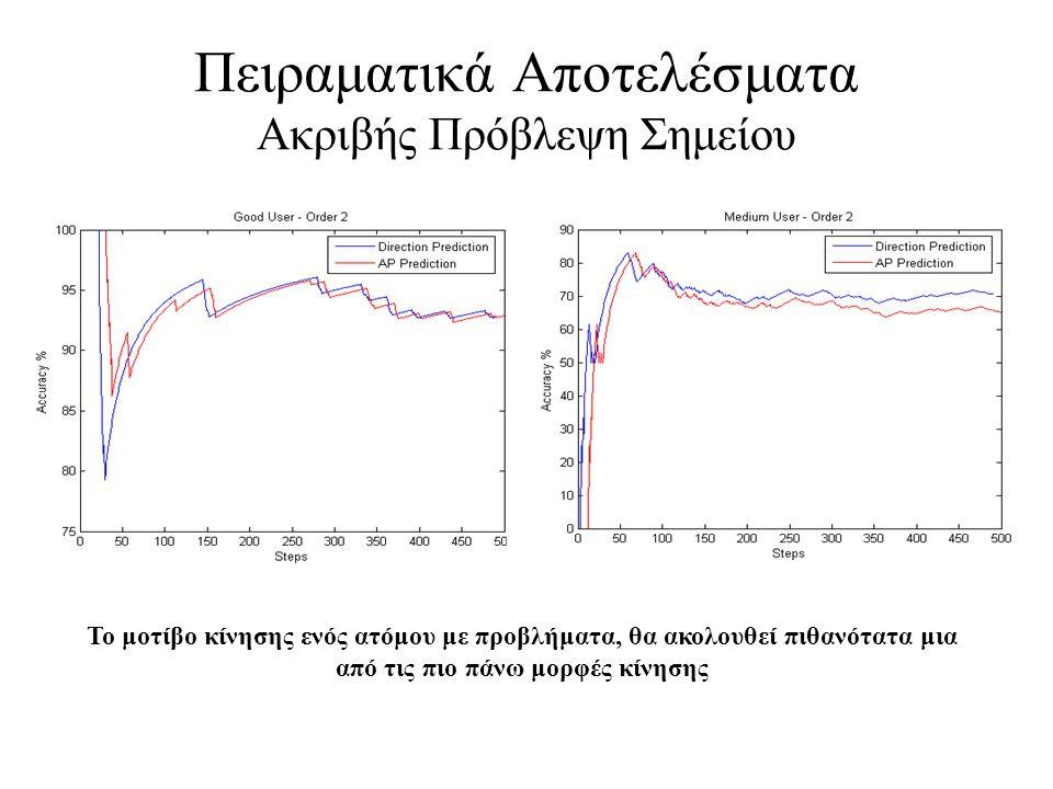 Πειραματικά Αποτελέσματα Ακριβής Πρόβλεψη Σημείου Το μοτίβο κίνησης ενός ατόμου με προβλήματα, θα ακολουθεί πιθανότατα μια από τις πιο πάνω μορφές κίν