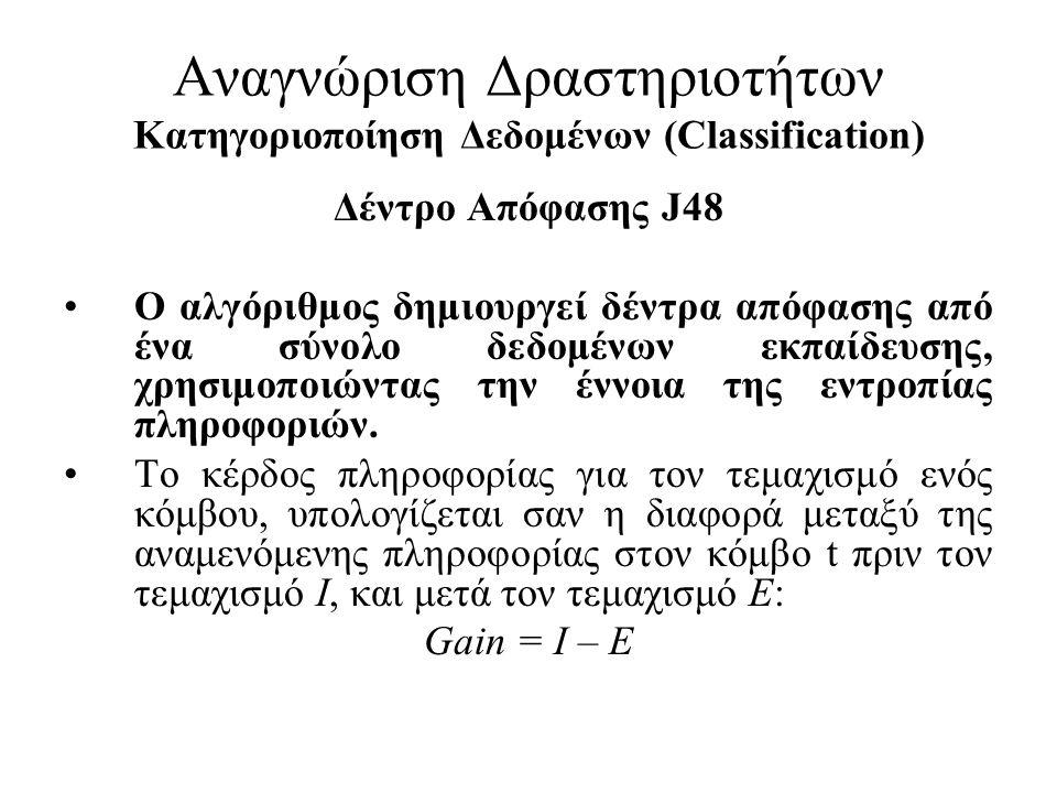 Αναγνώριση Δραστηριοτήτων Κατηγοριοποίηση Δεδομένων (Classification) Δέντρο Απόφασης J48 •Ο αλγόριθμος δημιουργεί δέντρα απόφασης από ένα σύνολο δεδομ