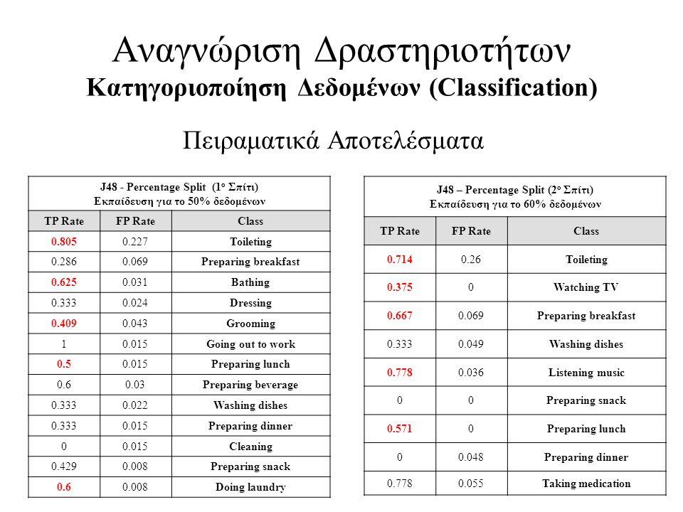 Αναγνώριση Δραστηριοτήτων Κατηγοριοποίηση Δεδομένων (Classification) Πειραματικά Αποτελέσματα J48 - Percentage Split (1 ο Σπίτι) Εκπαίδευση για το 50%