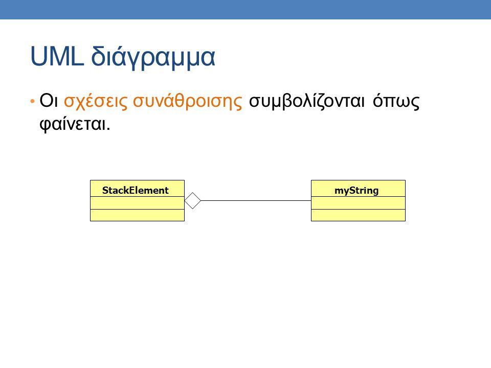 UML διάγραμμα • Οι σχέσεις συνάθροισης συμβολίζονται όπως φαίνεται. StackElementmyString