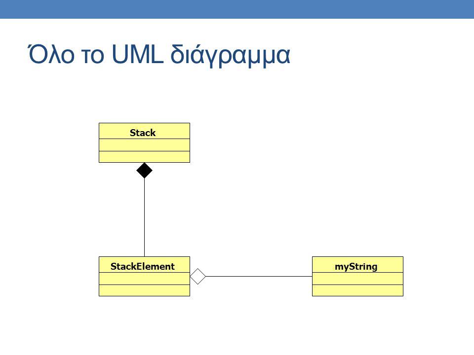 Όλο το UML διάγραμμα StackElementmyStringStack
