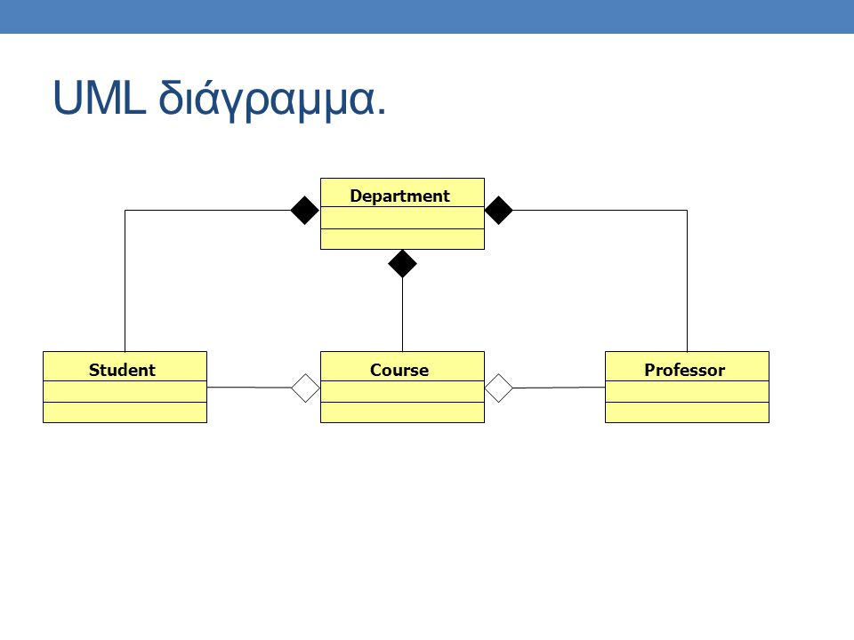 UML διάγραμμα. DepartmentCourseStudentProfessor