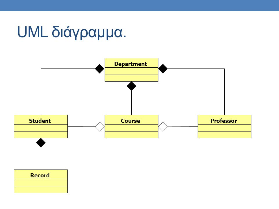 UML διάγραμμα. DepartmentCourseStudentProfessorRecord