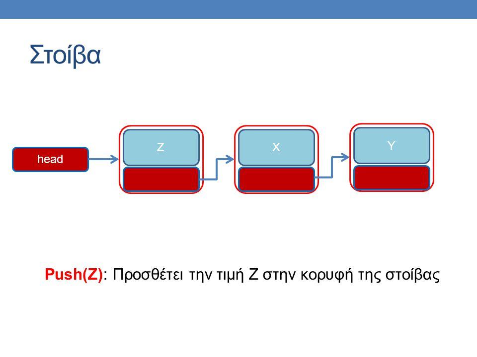 Στοίβα ZXY head Push(Z): Προσθέτει την τιμή Z στην κορυφή της στοίβας