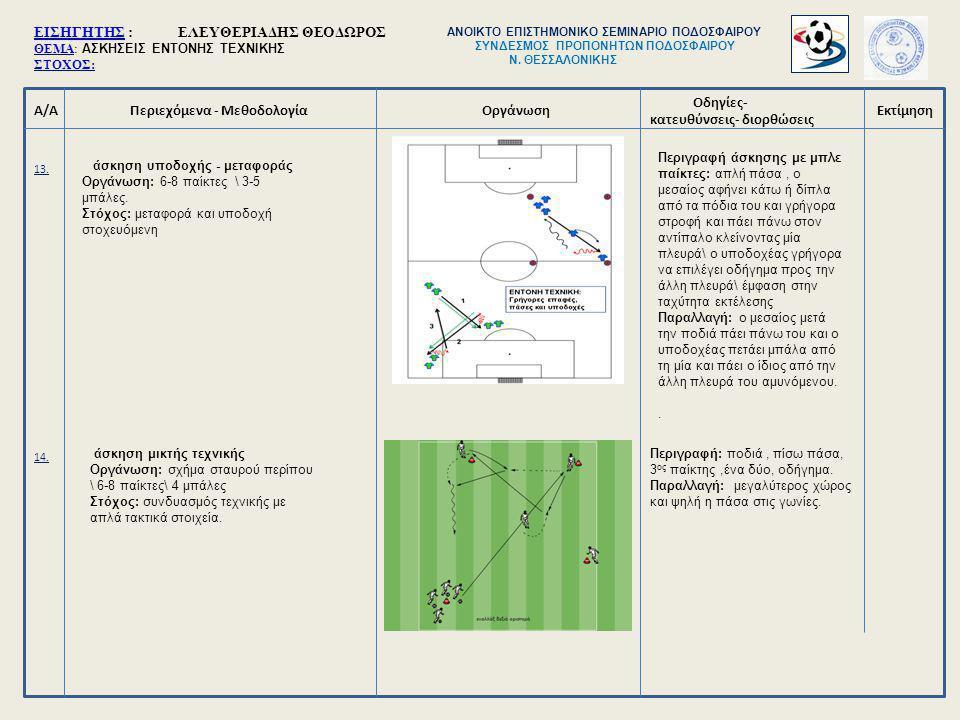 Α/ΑΠεριεχόμενα - Μεθοδολογία Οδηγίες- κατευθύνσεις- διορθώσεις ΟργάνωσηΕκτίμηση 13. 14. άσκηση υποδοχής - μεταφοράς Οργάνωση: 6-8 παίκτες \ 3-5 μπάλες