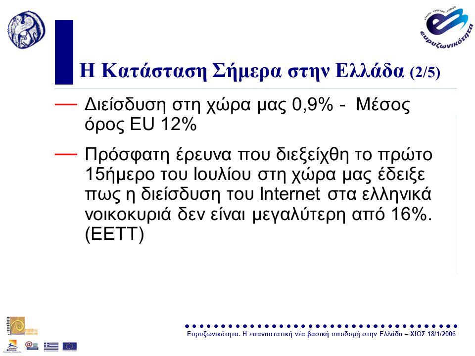 Ευρυζωνικότητα. Η επαναστατική νέα βασική υποδομή στην Ελλάδα – ΧΙΟΣ 18/1/2006 σελίδα 19 Η Κατάσταση Σήμερα στην Ελλάδα (2/5) — Διείσδυση στη χώρα μας