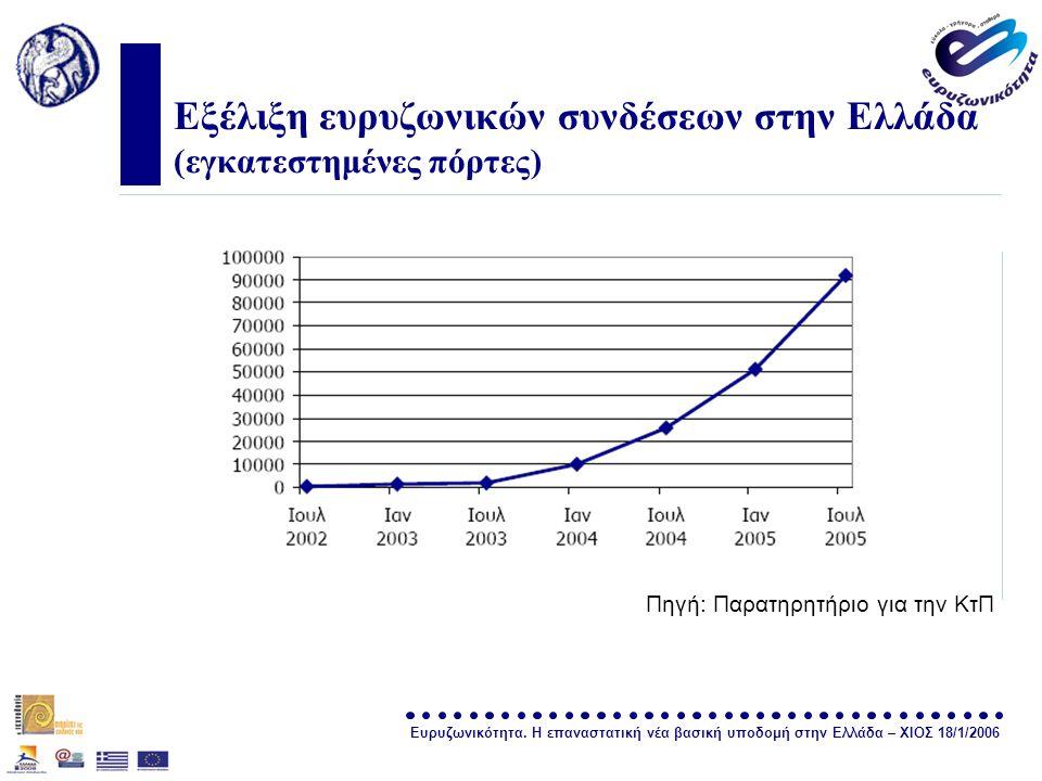 Ευρυζωνικότητα. Η επαναστατική νέα βασική υποδομή στην Ελλάδα – ΧΙΟΣ 18/1/2006 σελίδα 23 Εξέλιξη ευρυζωνικών συνδέσεων στην Ελλάδα (εγκατεστημένες πόρ