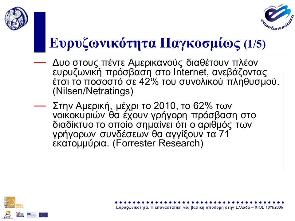 Ευρυζωνικότητα. Η επαναστατική νέα βασική υποδομή στην Ελλάδα – ΧΙΟΣ 18/1/2006 σελίδα 4 Ευρυζωνικότητα Παγκοσμίως (1/5) — Δυο στους πέντε Αμερικανούς