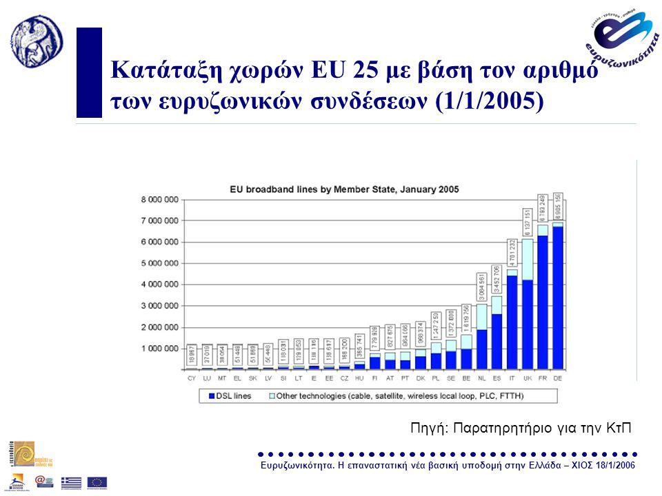 Ευρυζωνικότητα. Η επαναστατική νέα βασική υποδομή στην Ελλάδα – ΧΙΟΣ 18/1/2006 σελίδα 9 Κατάταξη χωρών EU 25 με βάση τον αριθμό των ευρυζωνικών συνδέσ