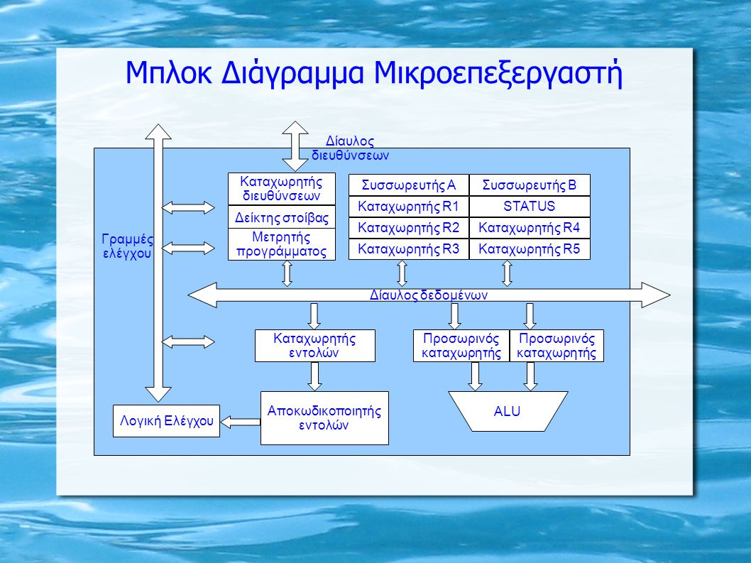 Μπλοκ Διάγραμμα Μικροεπεξεργαστή Λογική Ελέγχου Αποκωδικοποιητής εντολών Καταχωρητής εντολών ALU Προσωρινός καταχωρητής Προσωρινός καταχωρητής Συσσωρε
