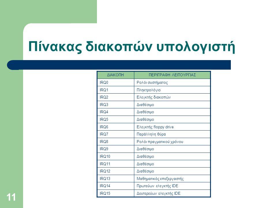 11 Πίνακας διακοπών υπολογιστή ΔΙΑΚΟΠΗΠΕΡΙΓΡΑΦΗ ΛΕΙΤΟΥΡΓΙΑΣ IRQ0Ρολόι συστήματος IRQ1Πληκτρολόγιο IRQ2Ελεγκτής διακοπών IRQ3Διαθέσιμο IRQ4Διαθέσιμο IR