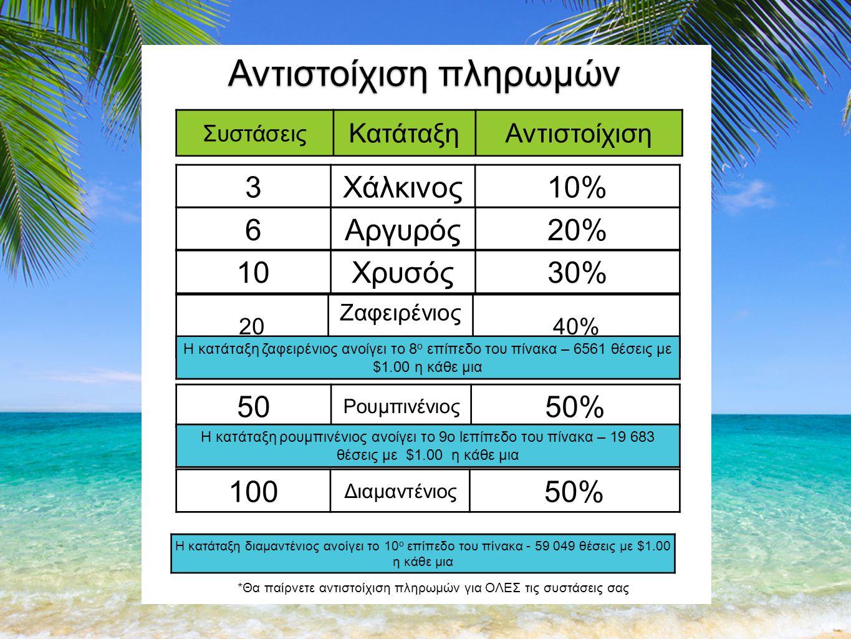 Συστάσεις ΚατάταξηΑντιστοίχιση Αντιστοίχιση πληρωμών 10Χρυσός30% 20 Ζαφειρένιος ος 40% Η κατάταξη ζαφειρένιος ανοίγει το 8 ο επίπεδο του πίνακα – 6561 θέσεις με $1.00 η κάθε μια 50 Ρουμπινένιος 50% Η κατάταξη ρουμπινένιος ανοίγει το 9ο lεπίπεδο του πίνακα – 19 683 θέσεις με $1.00 η κάθε μια 100 Διαμαντένιος 50% Η κατάταξη διαμαντένιος ανοίγει το 10 ο επίπεδο του πίνακα - 59 049 θέσεις με $1.00 η κάθε μια *Θα παίρνετε αντιστοίχιση πληρωμών για ΟΛΕΣ τις συστάσεις σας 3Χάλκινος10% 6Αργυρός20%