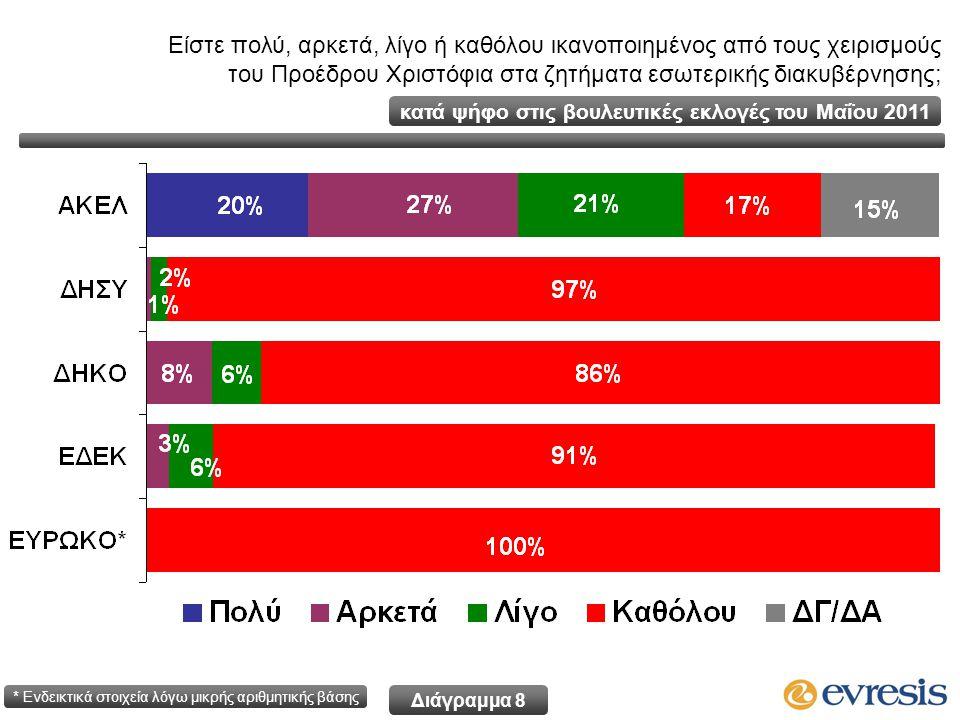 Είστε πολύ, αρκετά, λίγο ή καθόλου ικανοποιημένος από τους χειρισμούς του Προέδρου Χριστόφια στα ζητήματα εσωτερικής διακυβέρνησης; κατά ψήφο στις βουλευτικές εκλογές του Μαΐου 2011 * Ενδεικτικά στοιχεία λόγω μικρής αριθμητικής βάσης Διάγραμμα 8