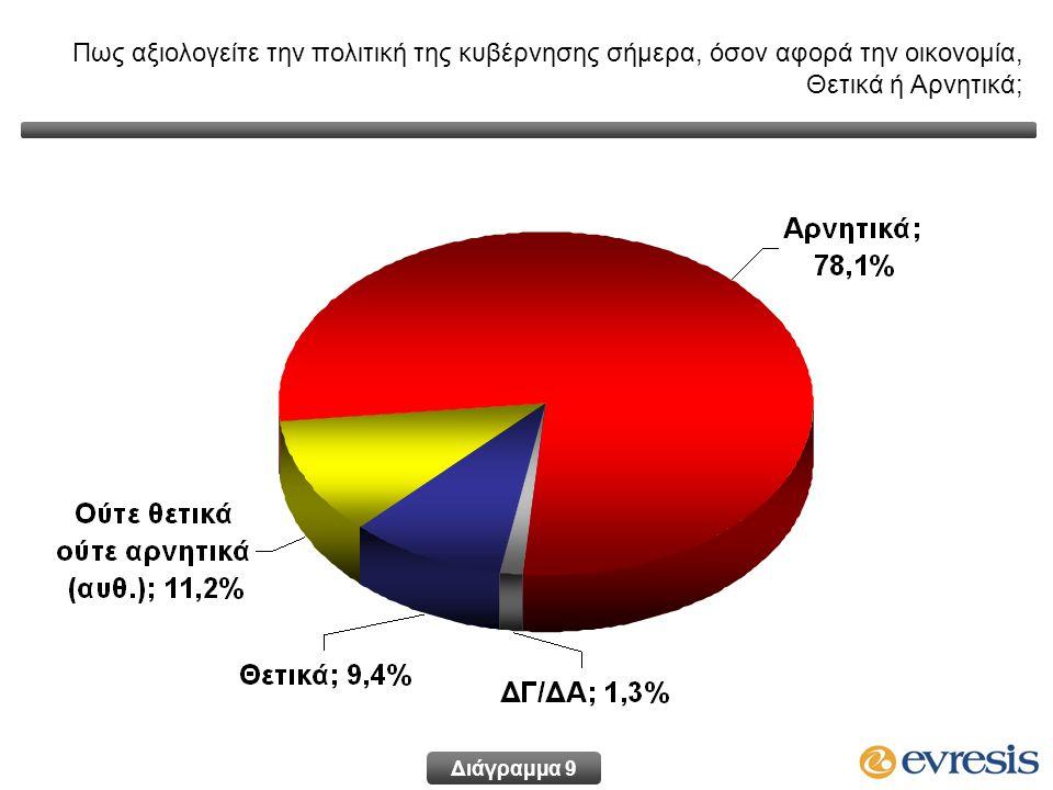 Πως αξιολογείτε την πολιτική της κυβέρνησης σήμερα, όσον αφορά την οικονομία, Θετικά ή Αρνητικά; Διάγραμμα 9