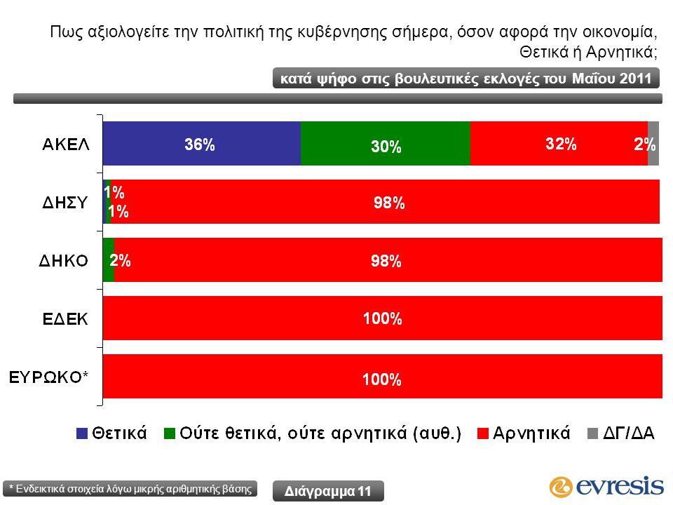 Διάγραμμα 11 κατά ψήφο στις βουλευτικές εκλογές του Μαΐου 2011 * Ενδεικτικά στοιχεία λόγω μικρής αριθμητικής βάσης