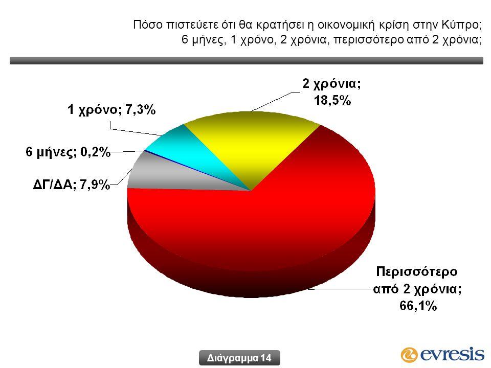 Διάγραμμα 14 Πόσο πιστεύετε ότι θα κρατήσει η οικονομική κρίση στην Κύπρο; 6 μήνες, 1 χρόνο, 2 χρόνια, περισσότερο από 2 χρόνια;
