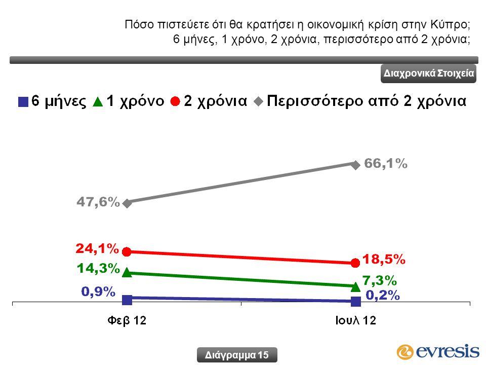 Διάγραμμα 15 Διαχρονικά Στοιχεία Πόσο πιστεύετε ότι θα κρατήσει η οικονομική κρίση στην Κύπρο; 6 μήνες, 1 χρόνο, 2 χρόνια, περισσότερο από 2 χρόνια;