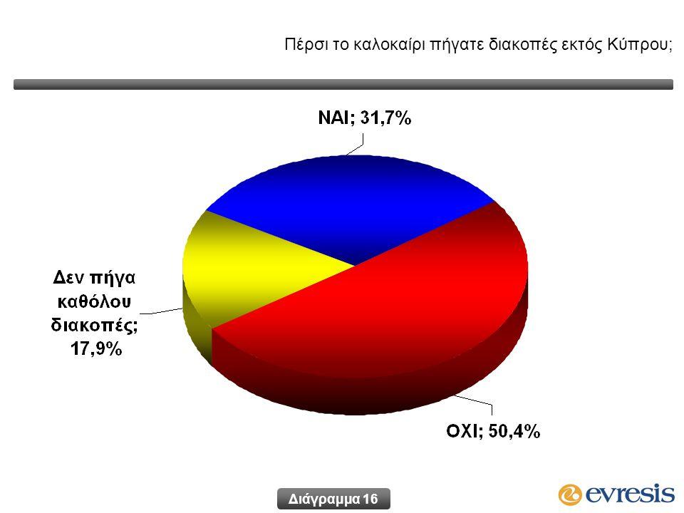 Διάγραμμα 16 Πέρσι το καλοκαίρι πήγατε διακοπές εκτός Κύπρου;