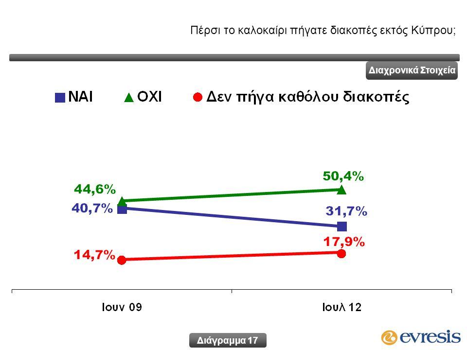 Διάγραμμα 17 Διαχρονικά Στοιχεία Πέρσι το καλοκαίρι πήγατε διακοπές εκτός Κύπρου;