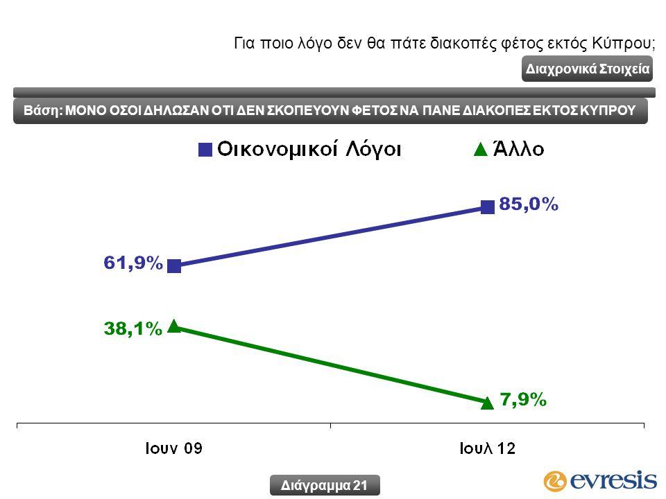 Διάγραμμα 21 Διαχρονικά Στοιχεία Για ποιο λόγο δεν θα πάτε διακοπές φέτος εκτός Κύπρου; Βάση: ΜΟΝΟ ΟΣΟΙ ΔΗΛΩΣΑΝ ΟΤΙ ΔΕΝ ΣΚΟΠΕΥΟΥΝ ΦΕΤΟΣ ΝΑ ΠΑΝΕ ΔΙΑΚΟΠΕΣ ΕΚΤΟΣ ΚΥΠΡΟΥ